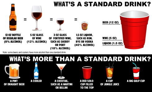 What's a standard drink? 12 oz bottle of regular beer (5% alcohol), 5 oz glass of wine (12% alcohol), 3 oz of fortified wine, such as sherry or port (18% alcohol), 1.5 oz liquor such as rum, rye or vodka (40% alcohol). What's more than a standard drink? A pint of draught beer, a cooler, a cocktail such as a martini or bellini, a red solo cup filled to the top, a cup of jungle juice, a big gulp cup.